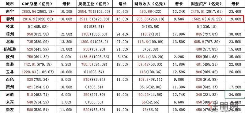 广西经济总量排名2019_广西经济职业技术学院(2)