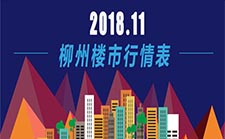 2018年11月柳州楼市行情表