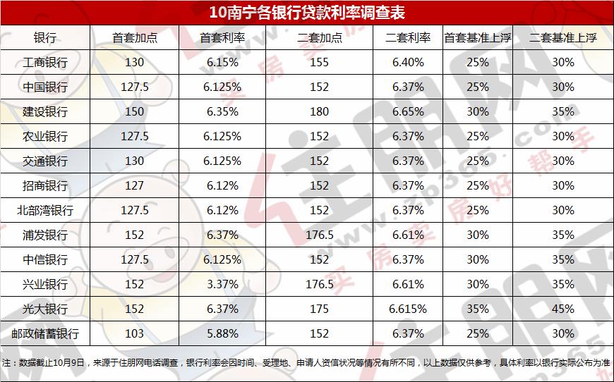10月份南宁最新房贷利率表