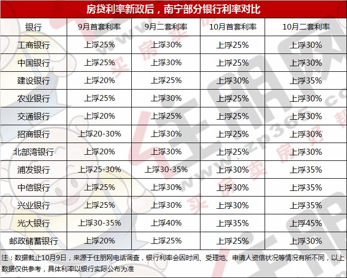 9月、10月房贷利率对比表.png