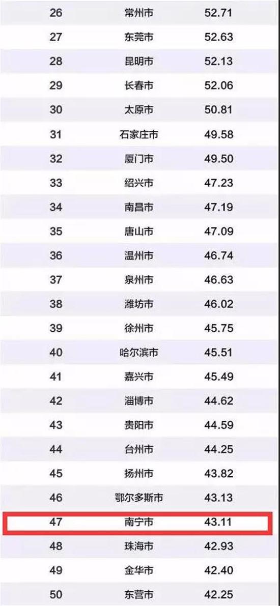 中国百强城市排行榜2.jpg
