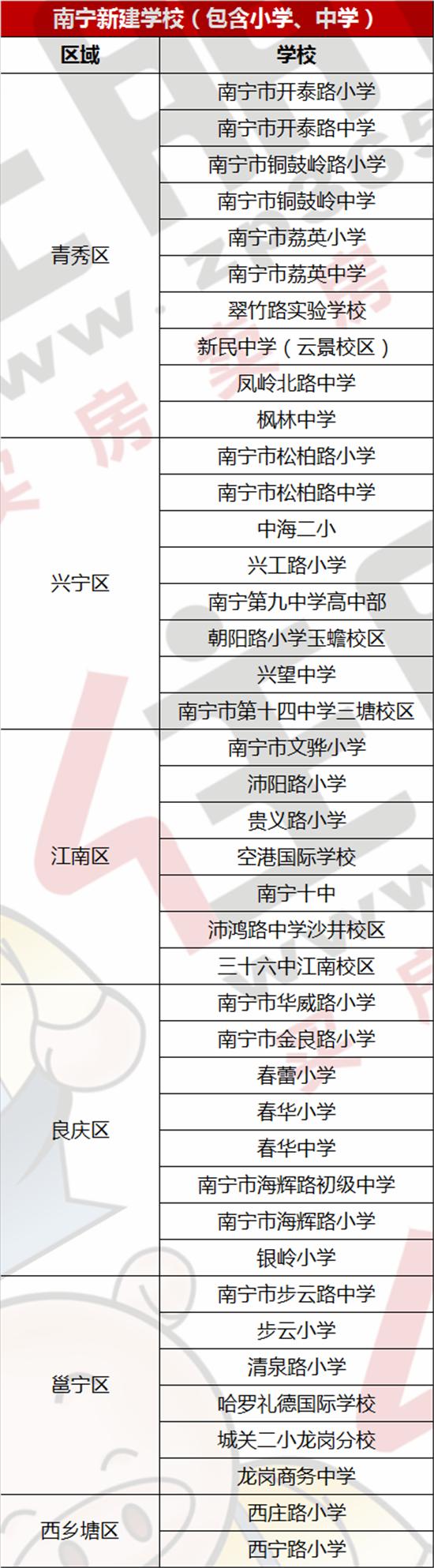 南宁新建学校.png