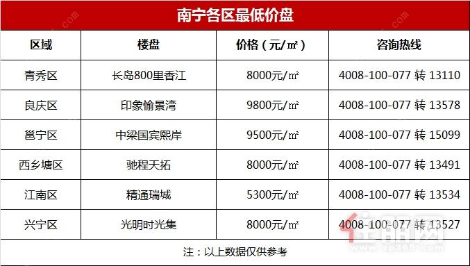 南宁各区最低价盘.jpg