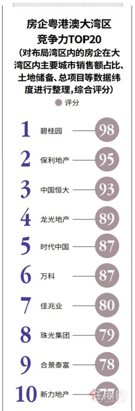 住朋网房企粤港澳大湾区竞争力榜单发布 龙光地产荣登第四位(1)658_副本.png