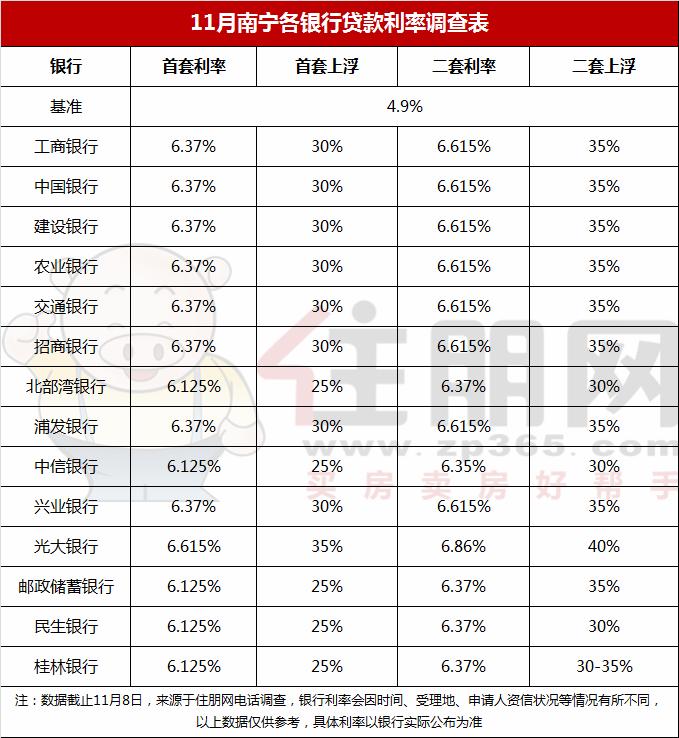 11月南宁各银行房贷利率.png
