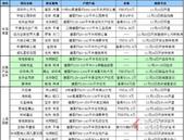 注意啦!上周深圳(11.18-11.24)十盘入市,其中深圳湾1号新品发布会将推出莱佛士公寓[云境]
