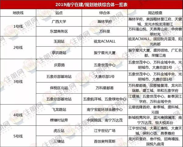 2019年南宁规划-在建地铁综合体一览表.jpg