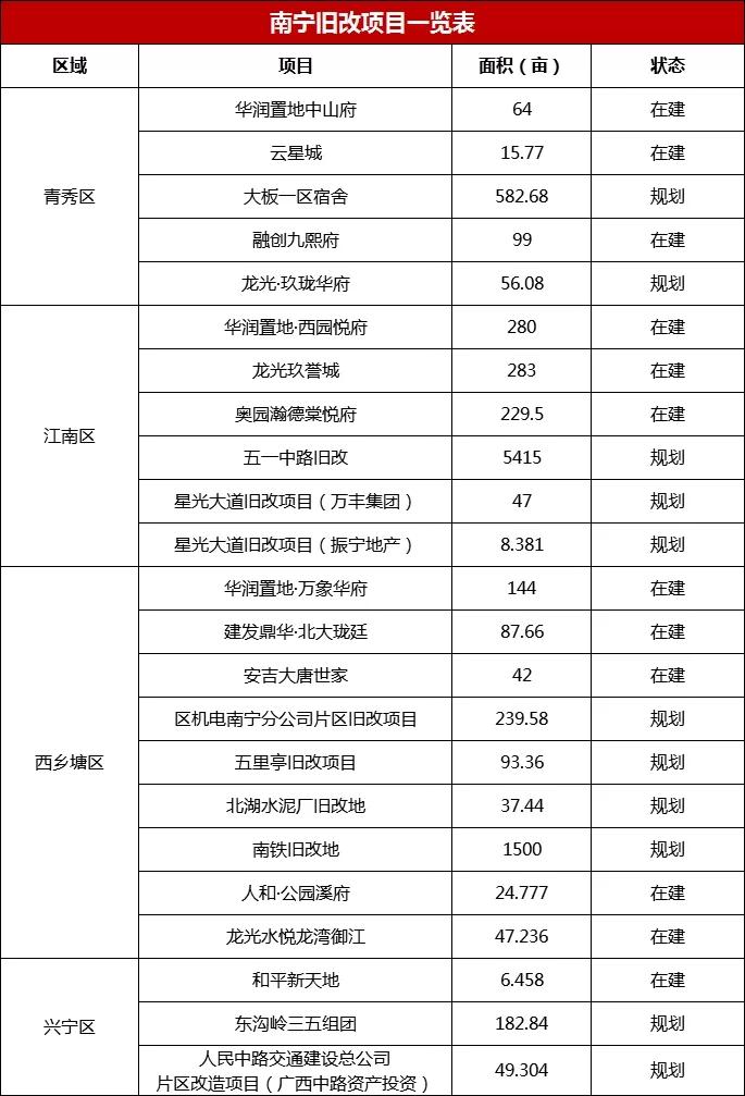 南宁旧改项目一览表