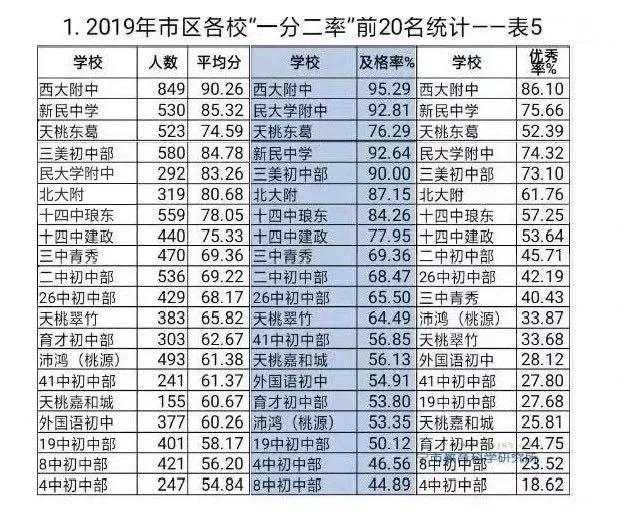 """2019年南宁初中""""一分二率排名"""""""