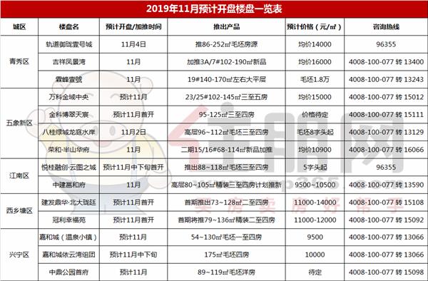 南宁11月预计开盘一览表.png