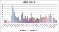 春节前后两周商品房总成交4890套,环比下降20%