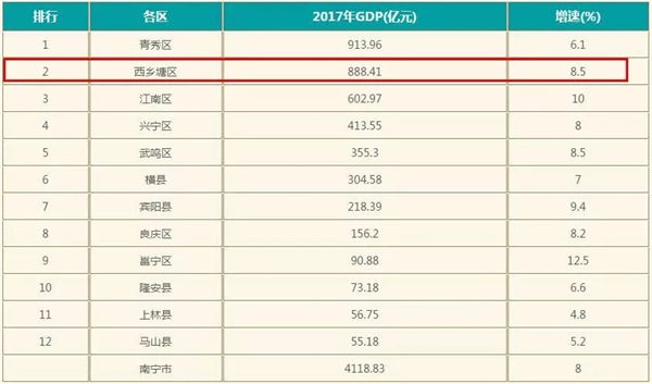南宁各城区2017年GDP.webp.jpg