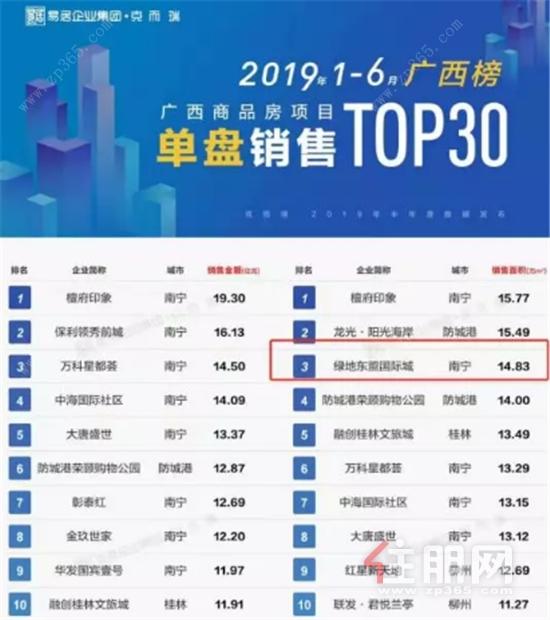广西商品房项目单盘销售榜单.jpg