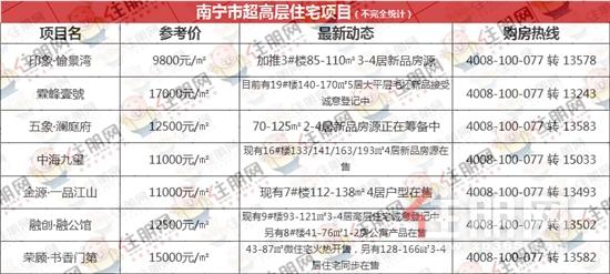 住朋网南宁市超高层住宅项目.png