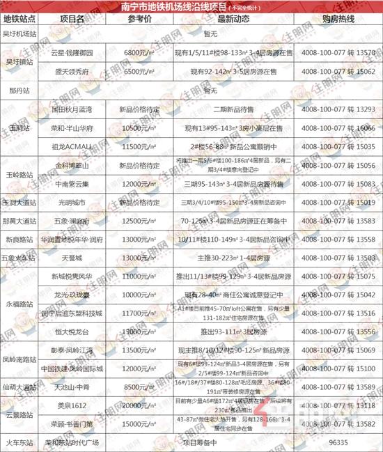 住朋网南宁市地铁机场线沿线项目.png