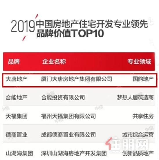 2019中国房地产住宅开发专业领先品牌价值TOP10(简版).jpg