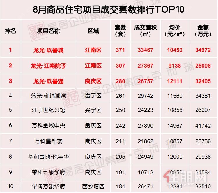 8月商品住宅项目成交套数排行TOP10