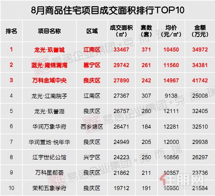 8月商品住宅项目成交面积排行TOP10