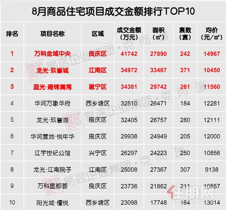8月商品住宅项目成交金额排行TOP10