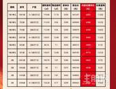 海慧春天 推出内部专项特惠价,低至4173元/㎡起!
