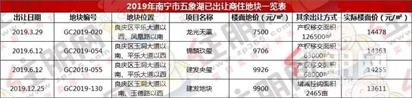 2019南宁五象湖地块出让表.webp.jpg