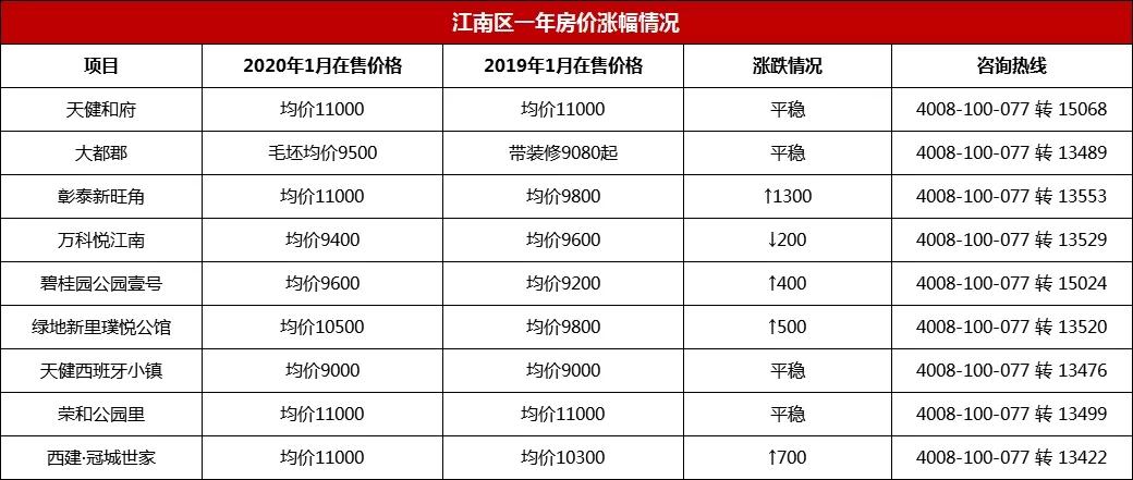 江南区房价一年涨幅情况