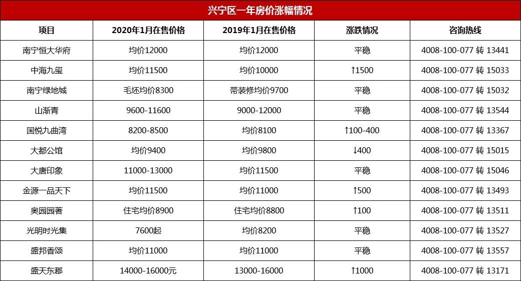 兴宁区一年房价涨幅情况