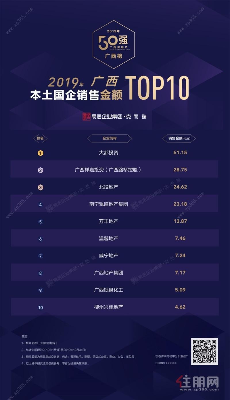 广西国企销售top10.jpg