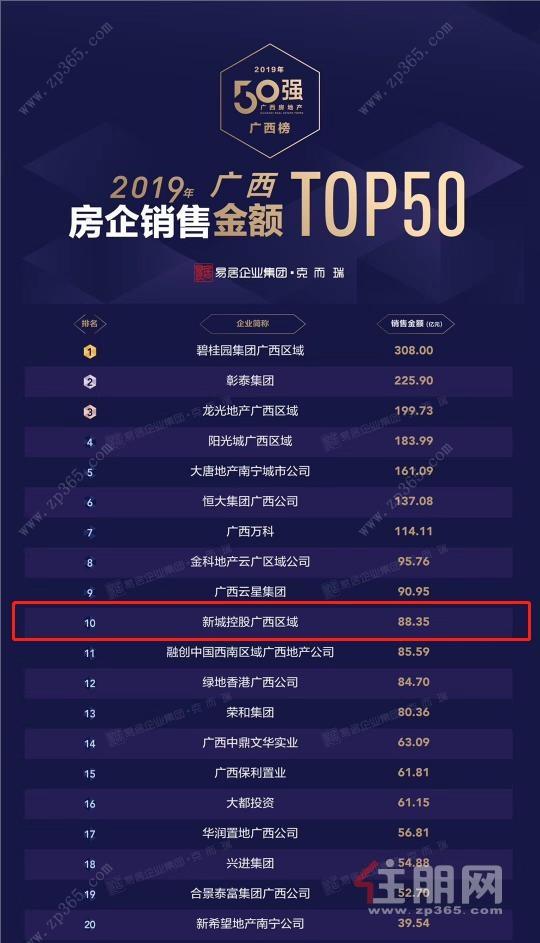 2019年广西房企销售金额TOP50 图片来源于克而瑞.jpg