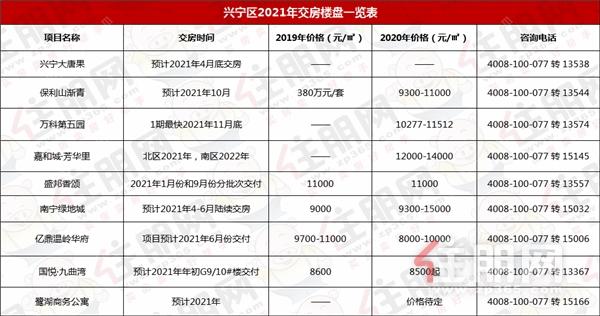 兴宁区2021年交房.png