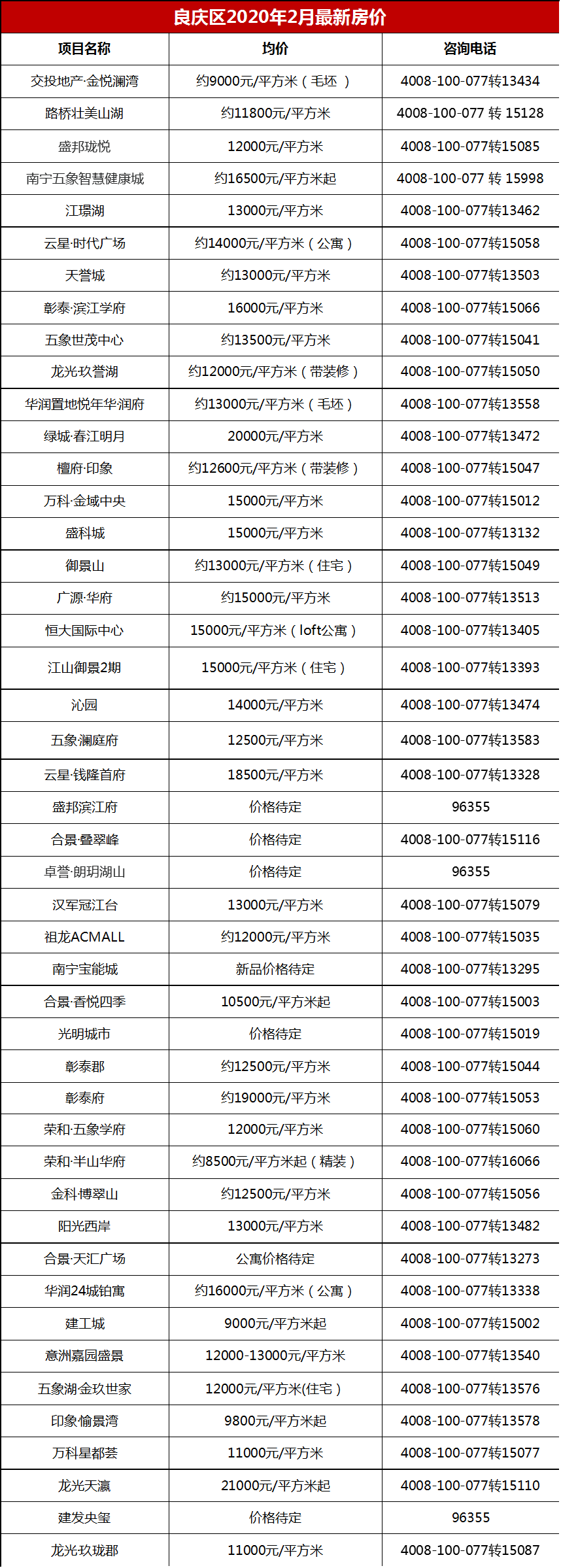 良慶區房價
