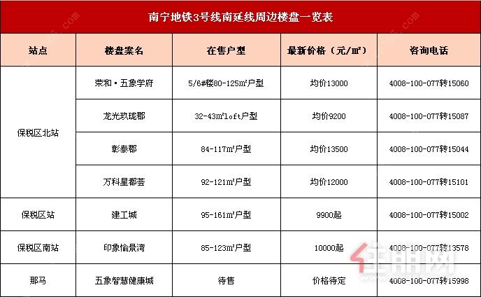 南宁地铁3号线南延线周边楼盘一览表.png