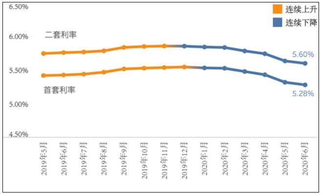 房贷利率走势.png