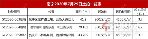 南宁2020年7月29日土拍一览表.png