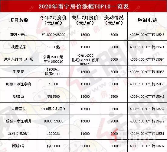 2020年房价涨幅TOP10