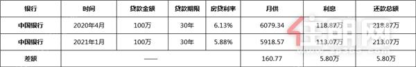下降了! 南宁9家银行房贷利率出炉! 有人房贷总额要减少5.8万元