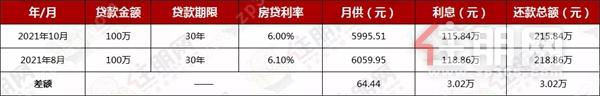 现在贷款买房少3.02万元? 南宁10月房贷利率出炉! 刚需买房的机会来了