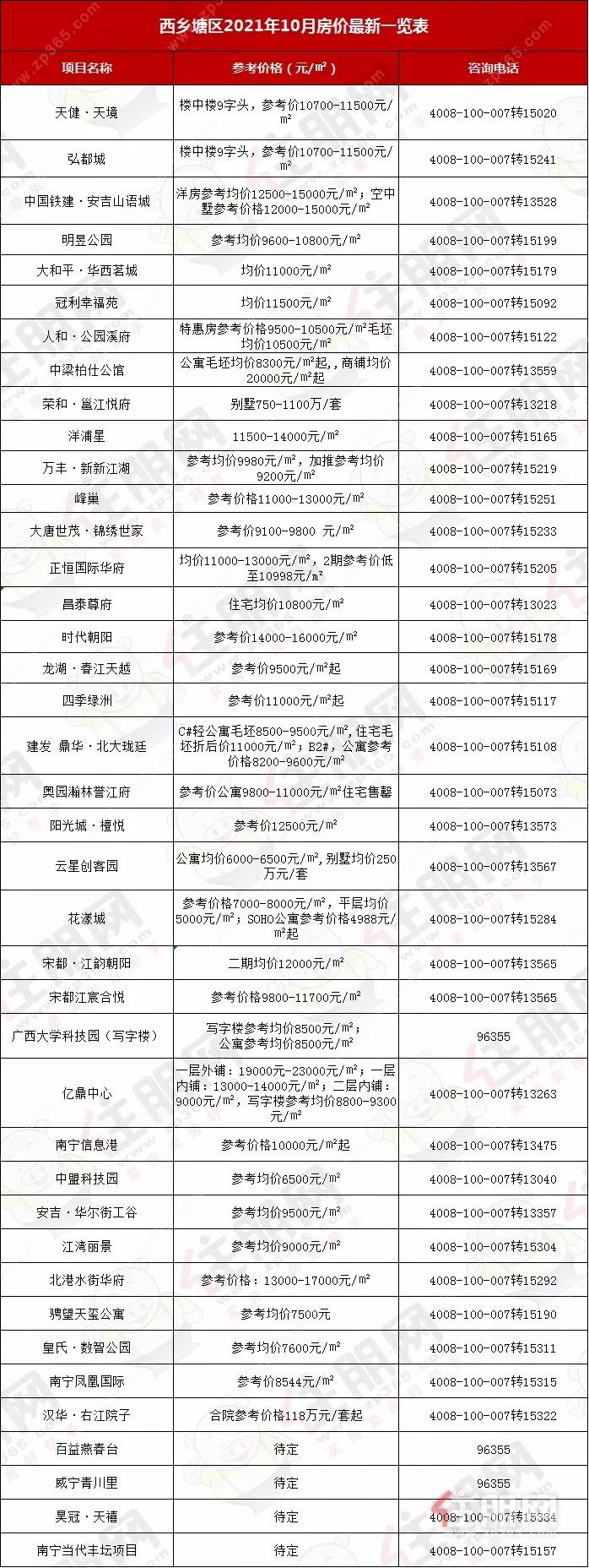 324个楼盘! 南宁10月最新房价出炉! 青秀最高3.3万元/㎡, 五象最高2.6万元/㎡