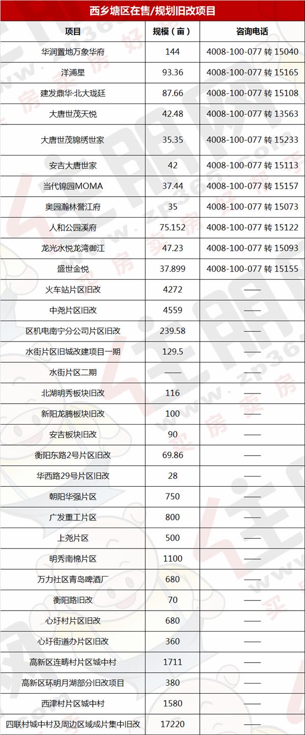 西乡塘区旧改项目一览表.png