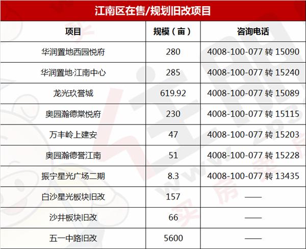 江南区旧改一览表.png