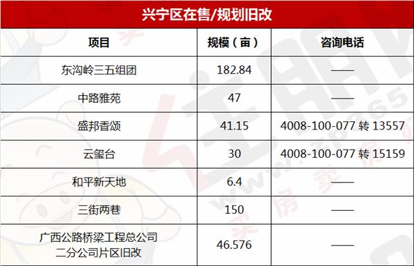 兴宁区旧改一览表.png