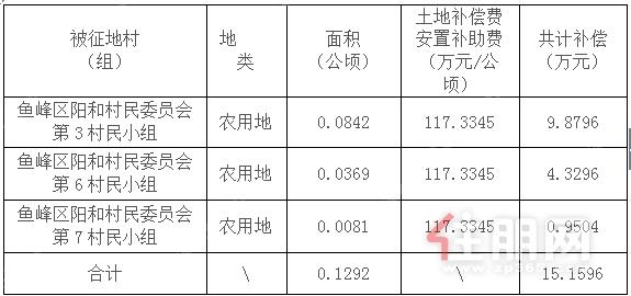 5、鱼峰区阳和村民委员会表数据.png