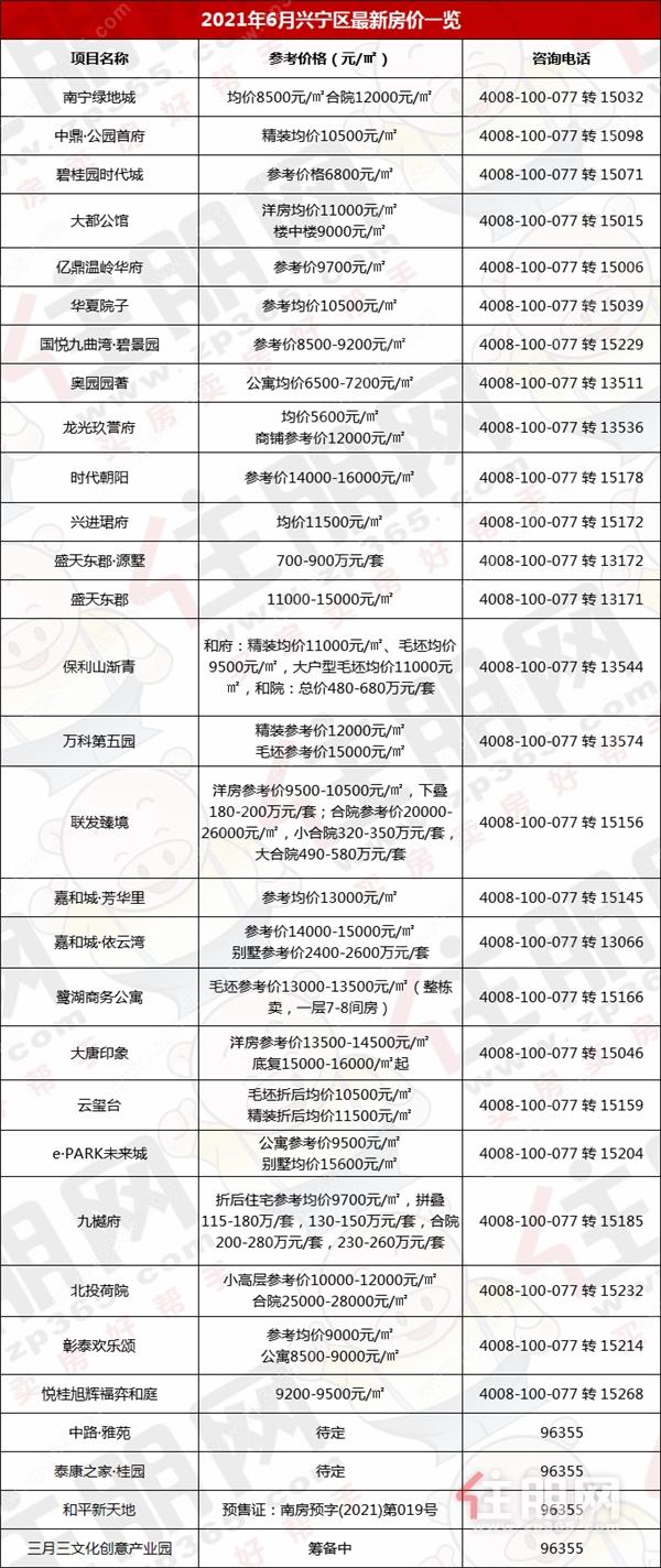 单价2万+超29个, 青秀区占17个! 南宁317盘6月最新房价出炉! 你买得起哪?