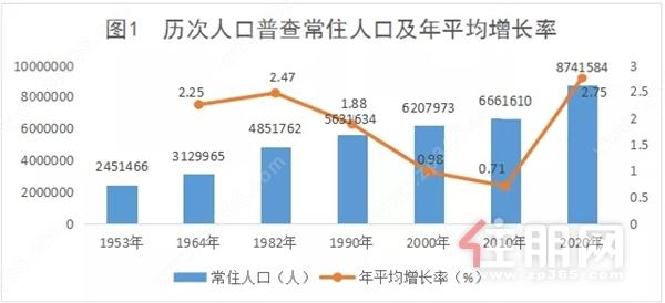 歷次人口普查.webp.jpg