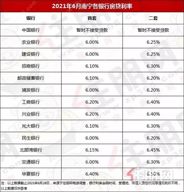 南宁6月部分银行贷款利率.webp.jpg
