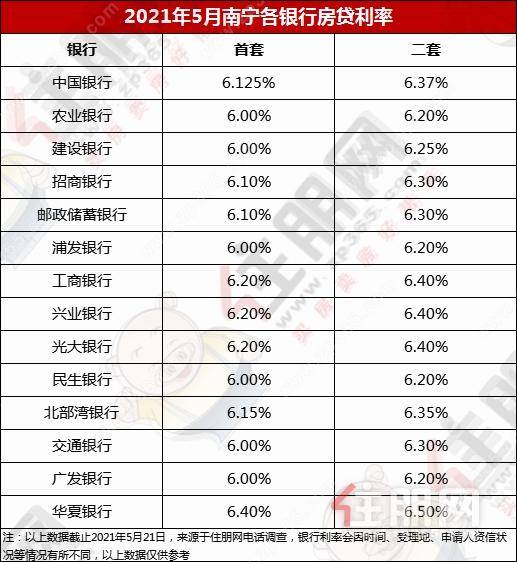 5月房贷利率.png