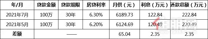5、7月利率对比.png