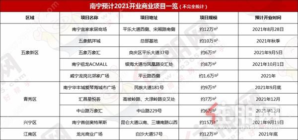 南宁预计2021开业商业项目.png