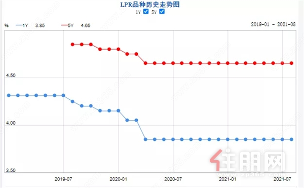 人民银行lpr利率最新走势图.jpg