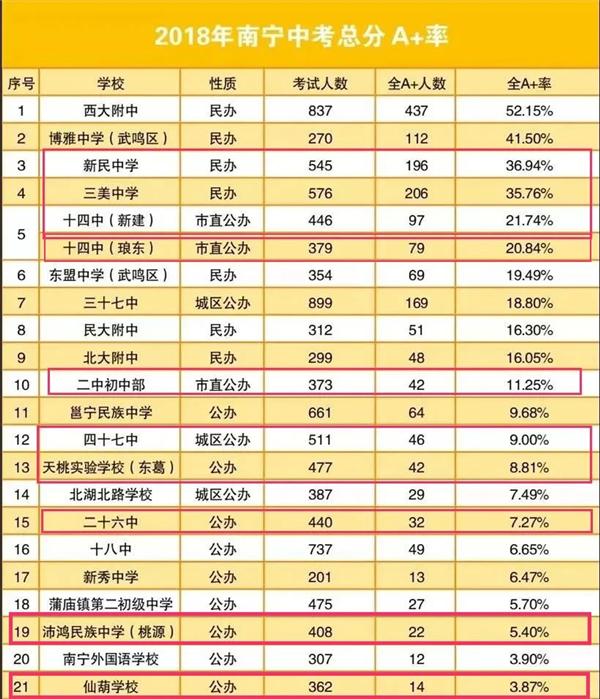 |2018-2019年南宁中考A+率资料图(部分)